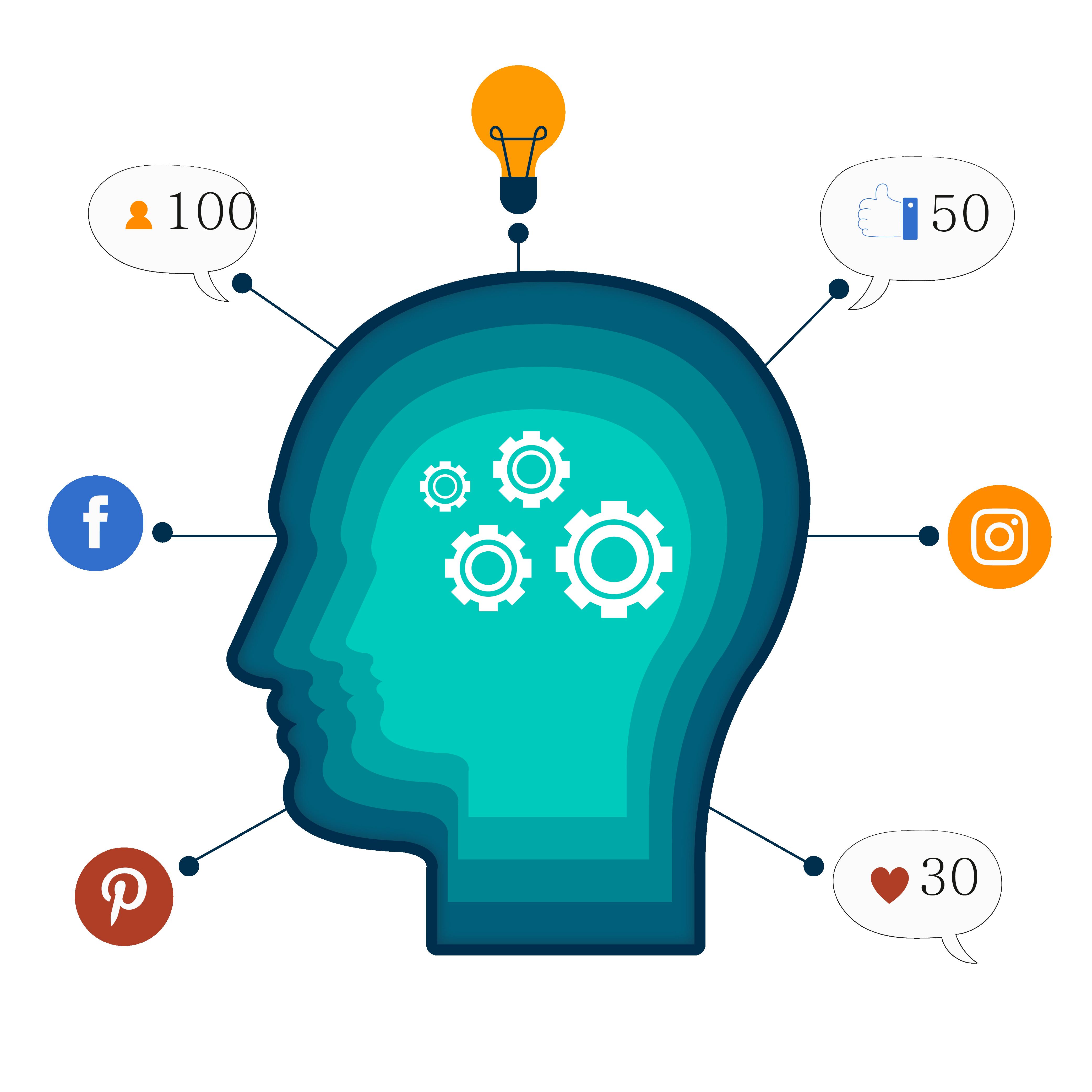 Digital online marketing scope